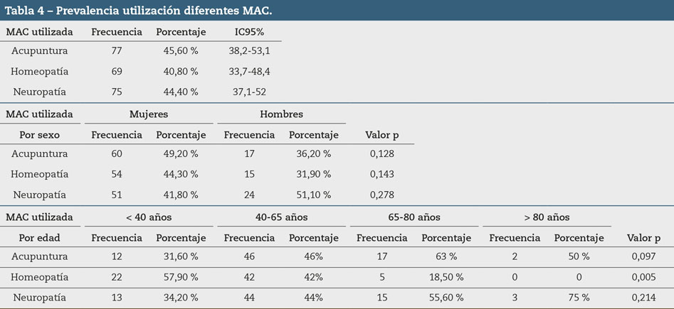 Tabla 4 – Prevalencia utilización diferentes MAC