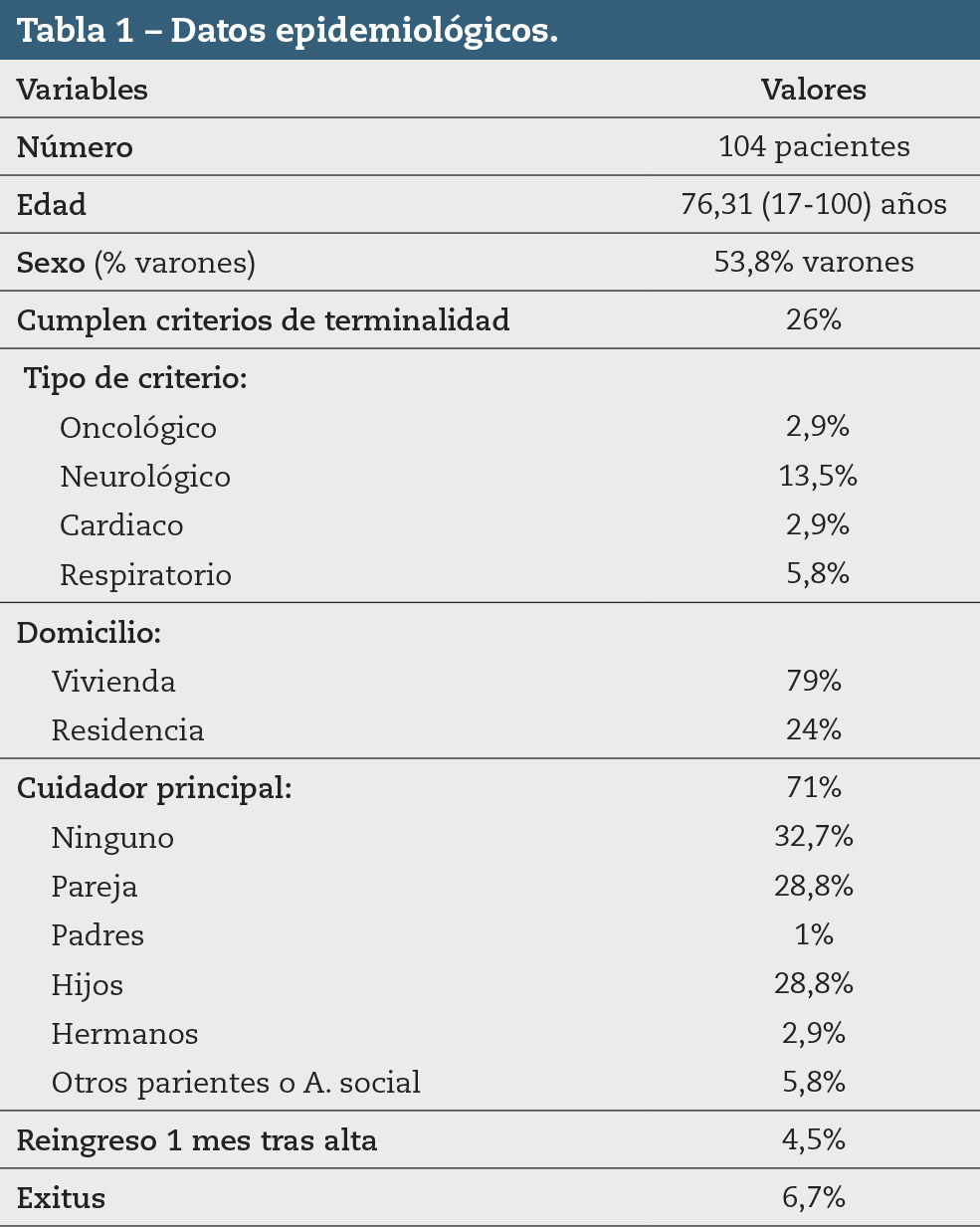 Tabla 1 – Datos epidemiológicos.