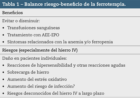 Tabla 1 – Balance riesgo-beneficio de la ferroterapia.