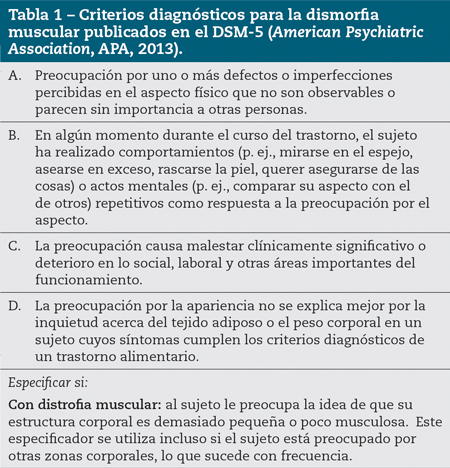 Tabla 1 – Criterios diagnósticos para la dismorfia muscular publicados en el DSM-5 (American Psychiatric Association, APA, 2013).
