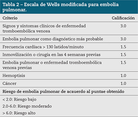 Tabla 2 – Escala de Wells modificada para embolia pulmonar.