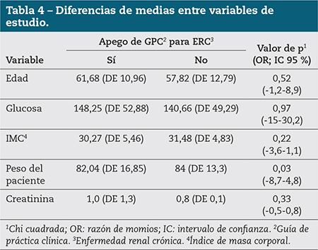 Tabla 4 – Diferencias de medias entre variables de estudio.