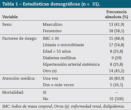 Tabla 1 – Estadísticas demográficas (n =  31).