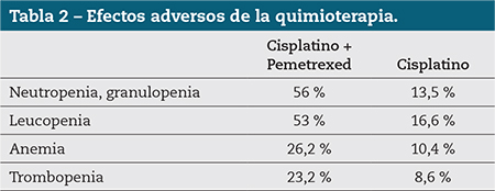 Tabla 2 – Efectos adversos de la quimioterapia.