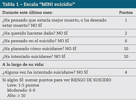 "Tabla 1 – Escala ""MINI suicidio"""