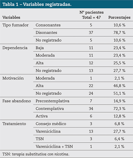 Tabla 1 – Variables registradas.