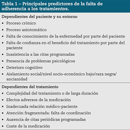 Tabla 1 – Principales predictores de la falta de adherencia a los tratamientos.