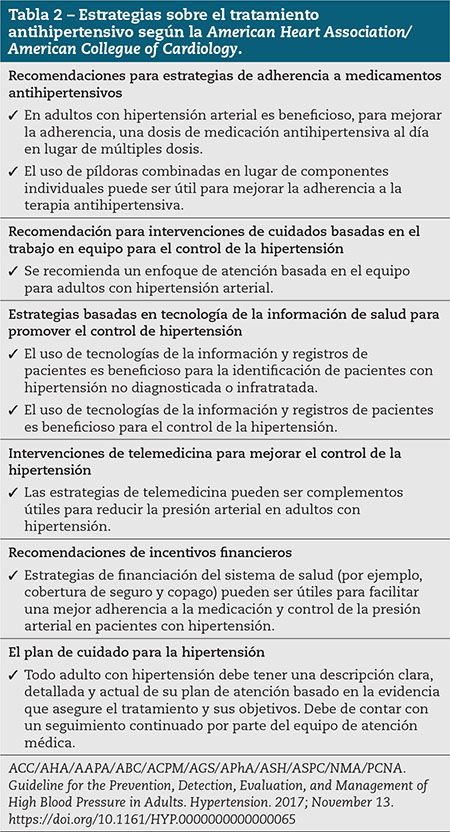 Tabla 2 – Estrategias sobre el tratamiento antihipertensivo según la American Heart Association/American Collegue of Cardiology.