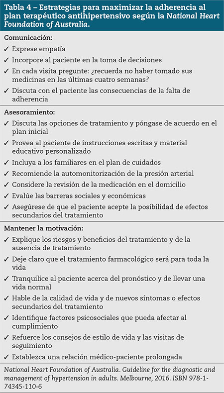 Tabla 4 – Estrategias para maximizar la adherencia al plan terapéutico antihipertensivo según la National Heart Foundation of Australia.