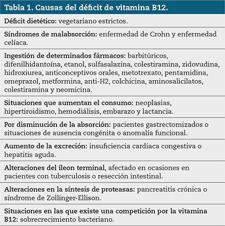 Tabla 1. Causas del déficit de vitamina B12.